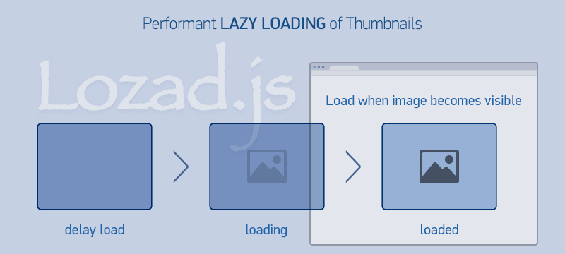Performant Lazy Loading of Thumbnails
